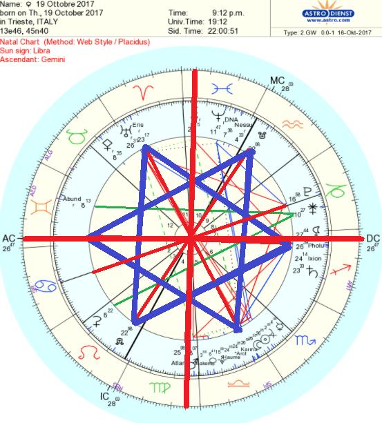 appuntamenti astrologici con lo stesso compleanno velocità di incontri a Manchester UK