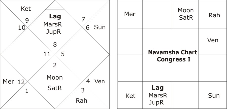 astrological predictions about Congress I