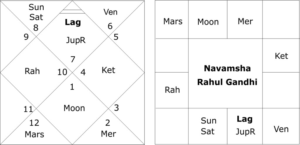 Horoscope Of Rahul Gandhi And Predictions About General Elections In
