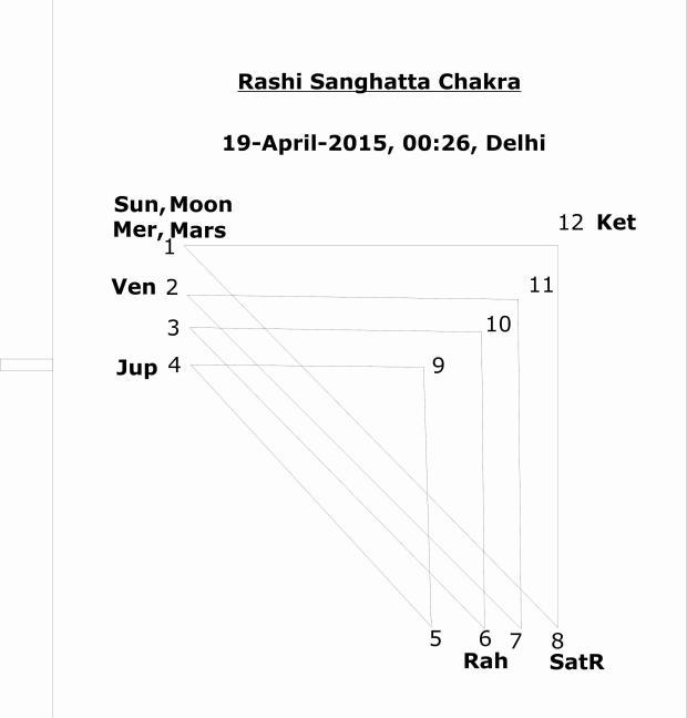 Rashi Sangatta Chakra