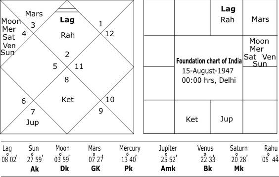 Foundation Chart of India