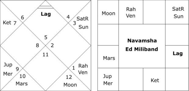 Navamsha Chart Ed Miliband