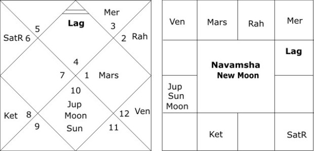 Navamsha New Moon 18 May 2015