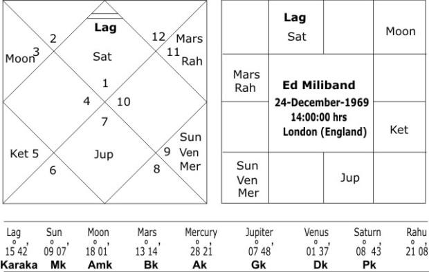 Rashi Chart Ed Miliband