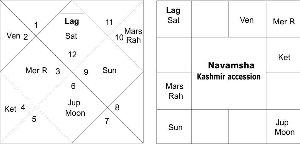 Kashmir Astrology Predictions