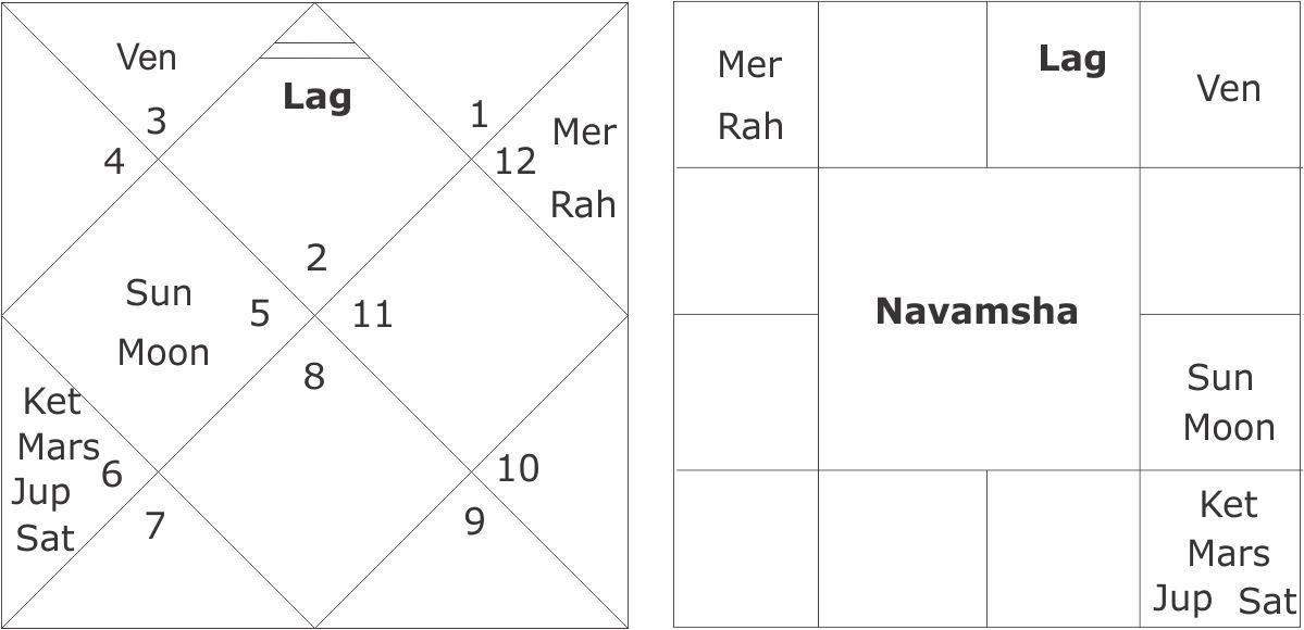 Navamsha New Moon 13 October 2015