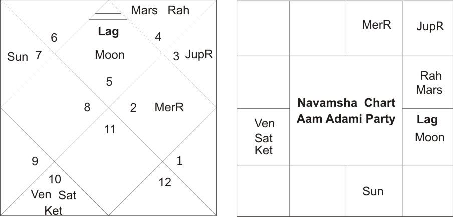 AAP Navamsha Chart