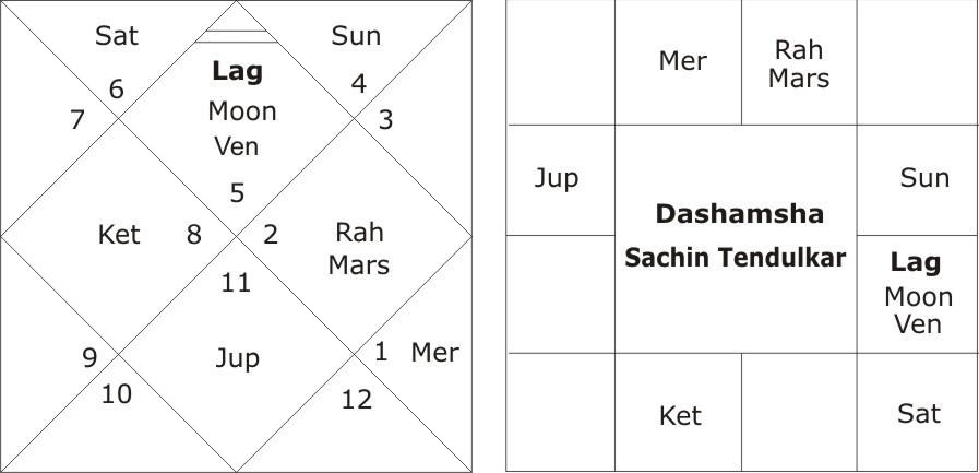 Dashamsha Sachin Tendulkar