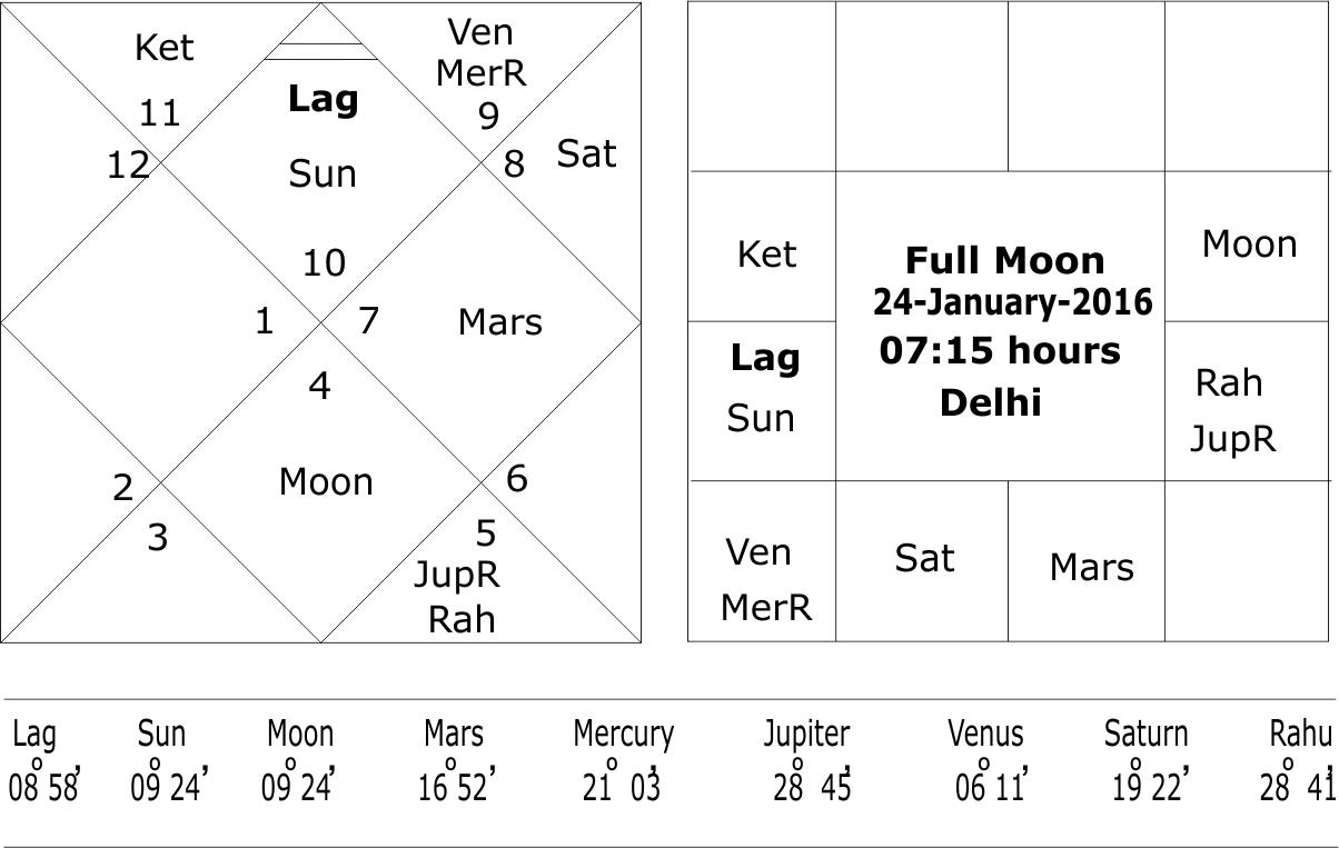 Full Moon 24 January 2016