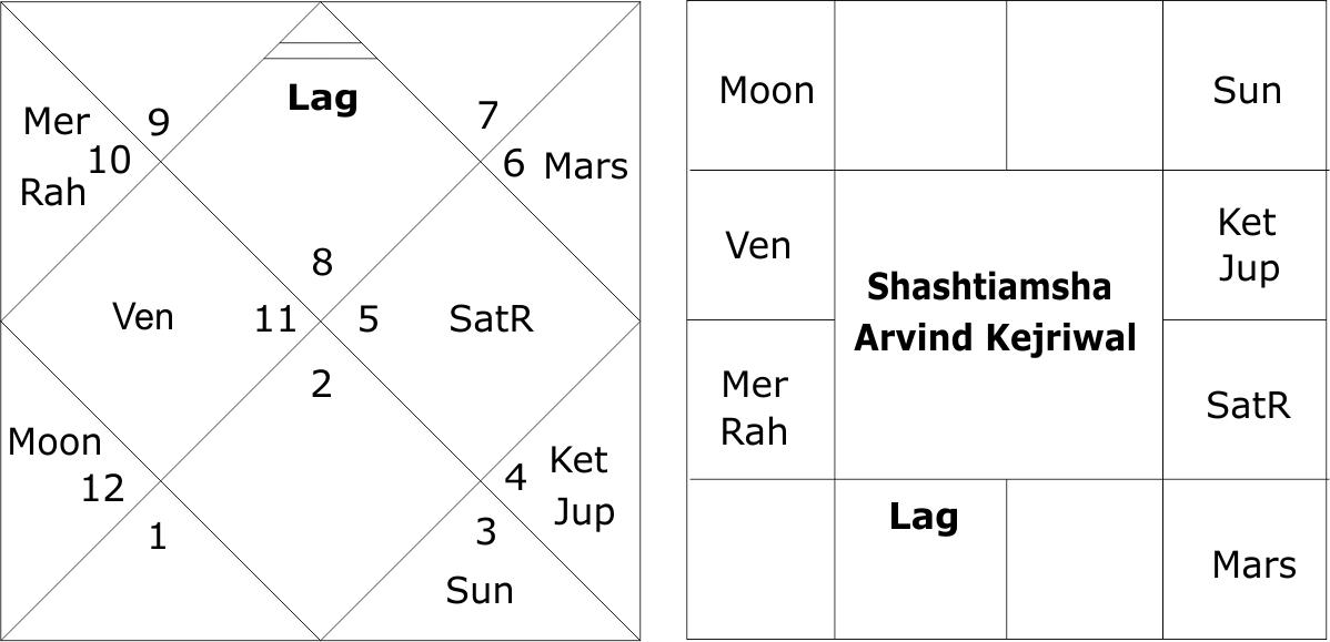 Shashtiamsha Arvind Kejriwal