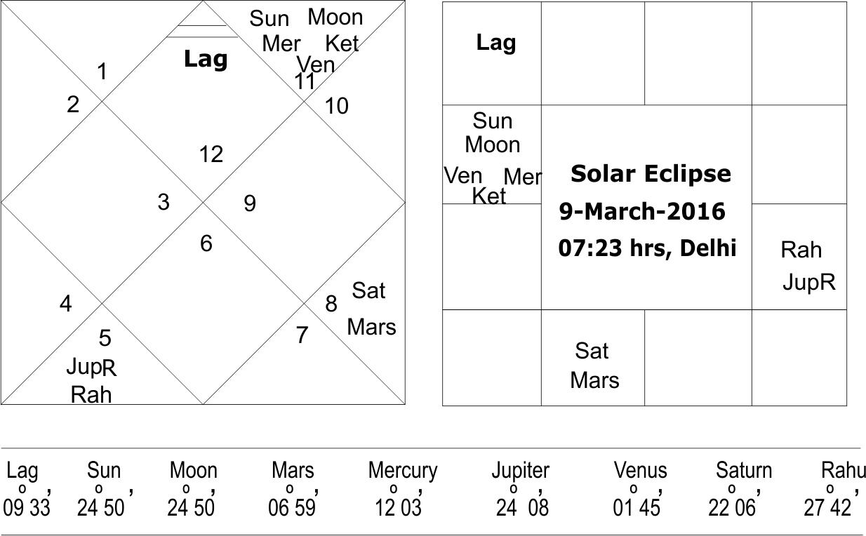 Solar Eclipse 9 March 2016