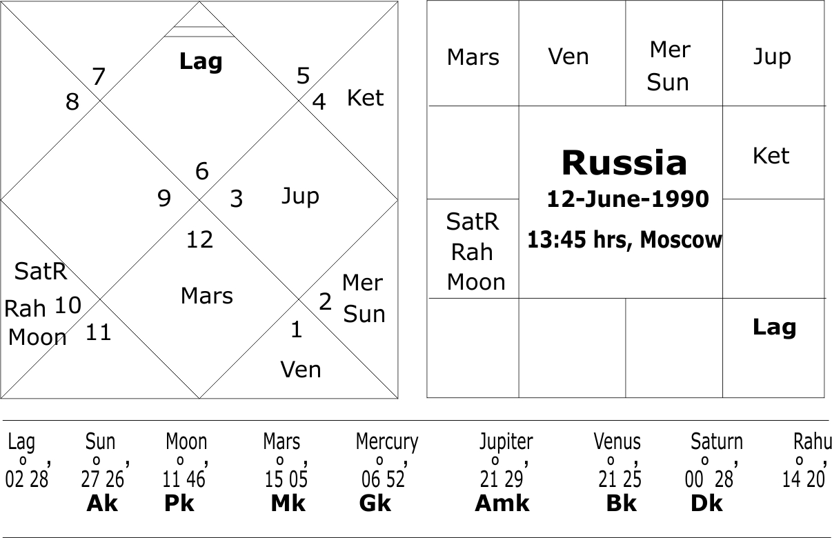 Foundation Chart of Russia