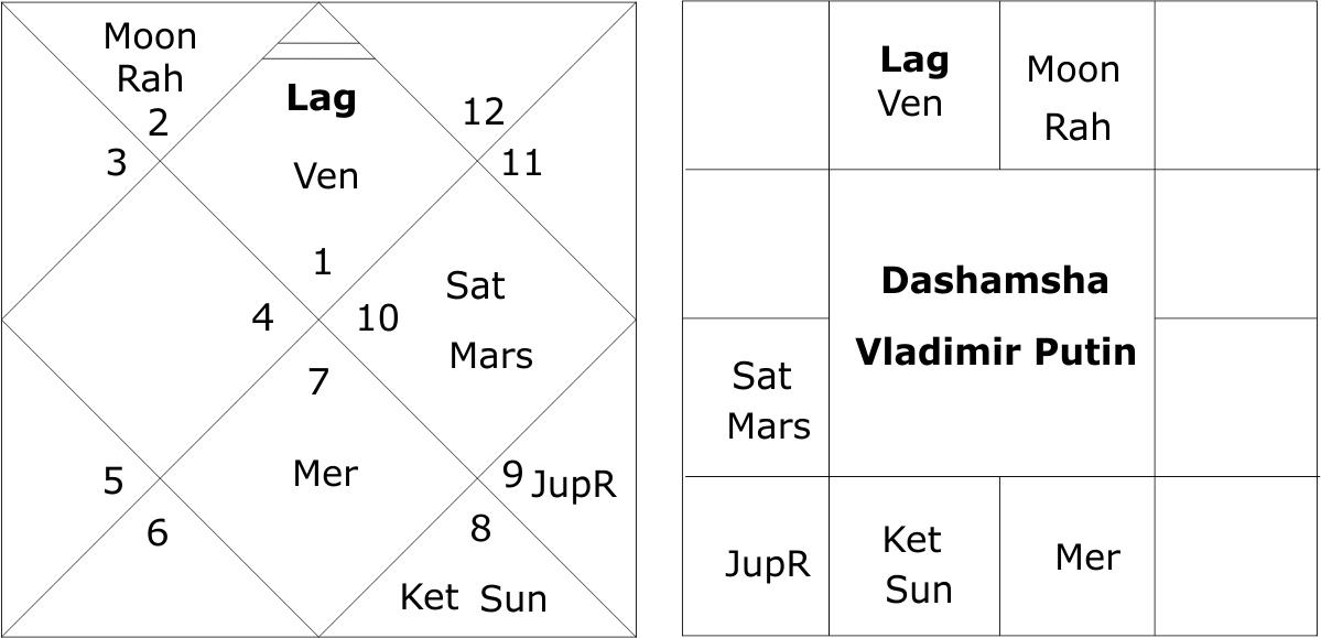 Vladimir Putin Dashamsha Chart