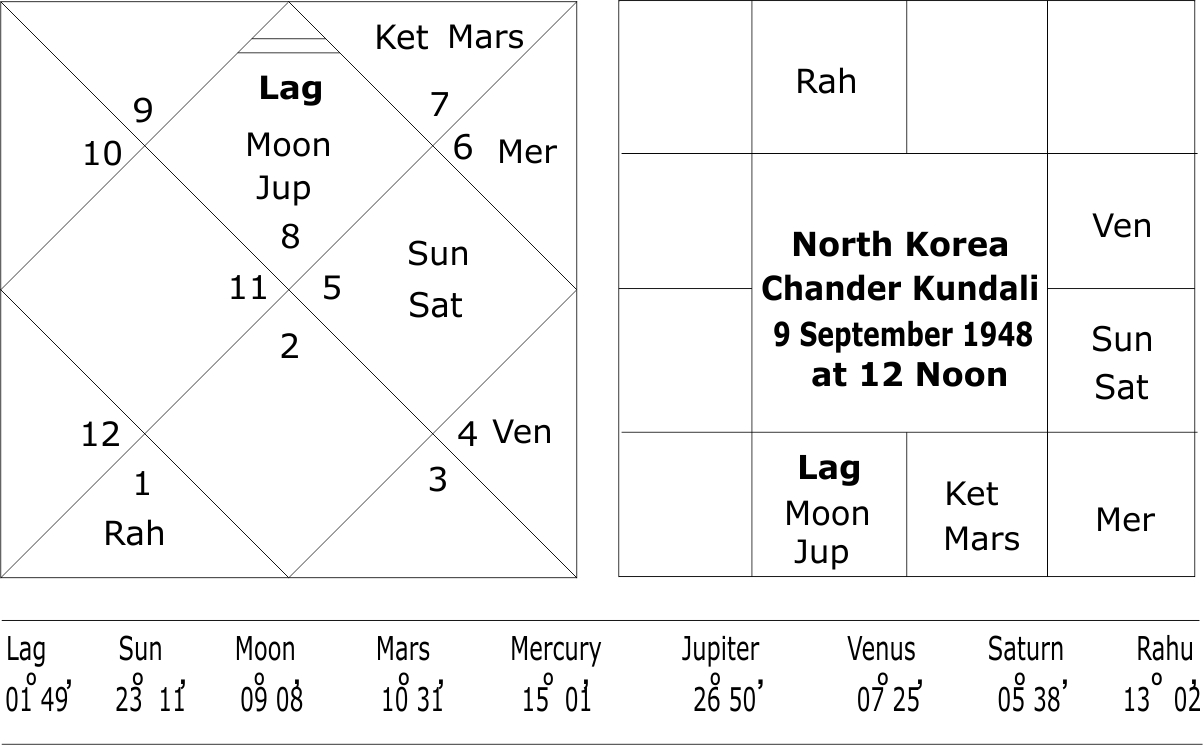 Moon Chart North Korea