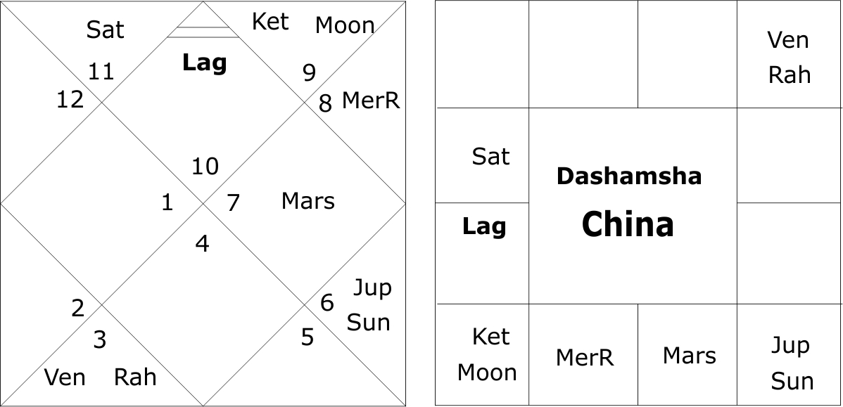Dashamsha Chart China