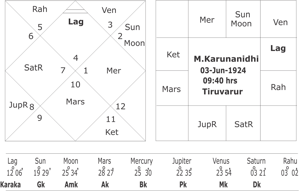 Horoscope of M.Karunanidhi