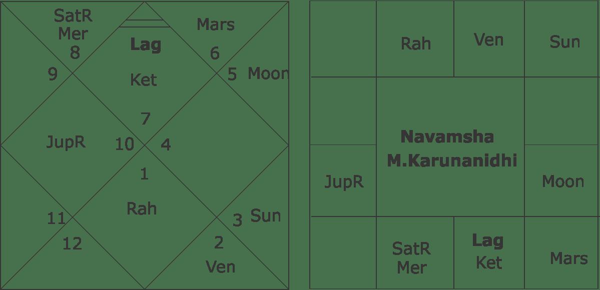 Navamsha M.Karunanidhi