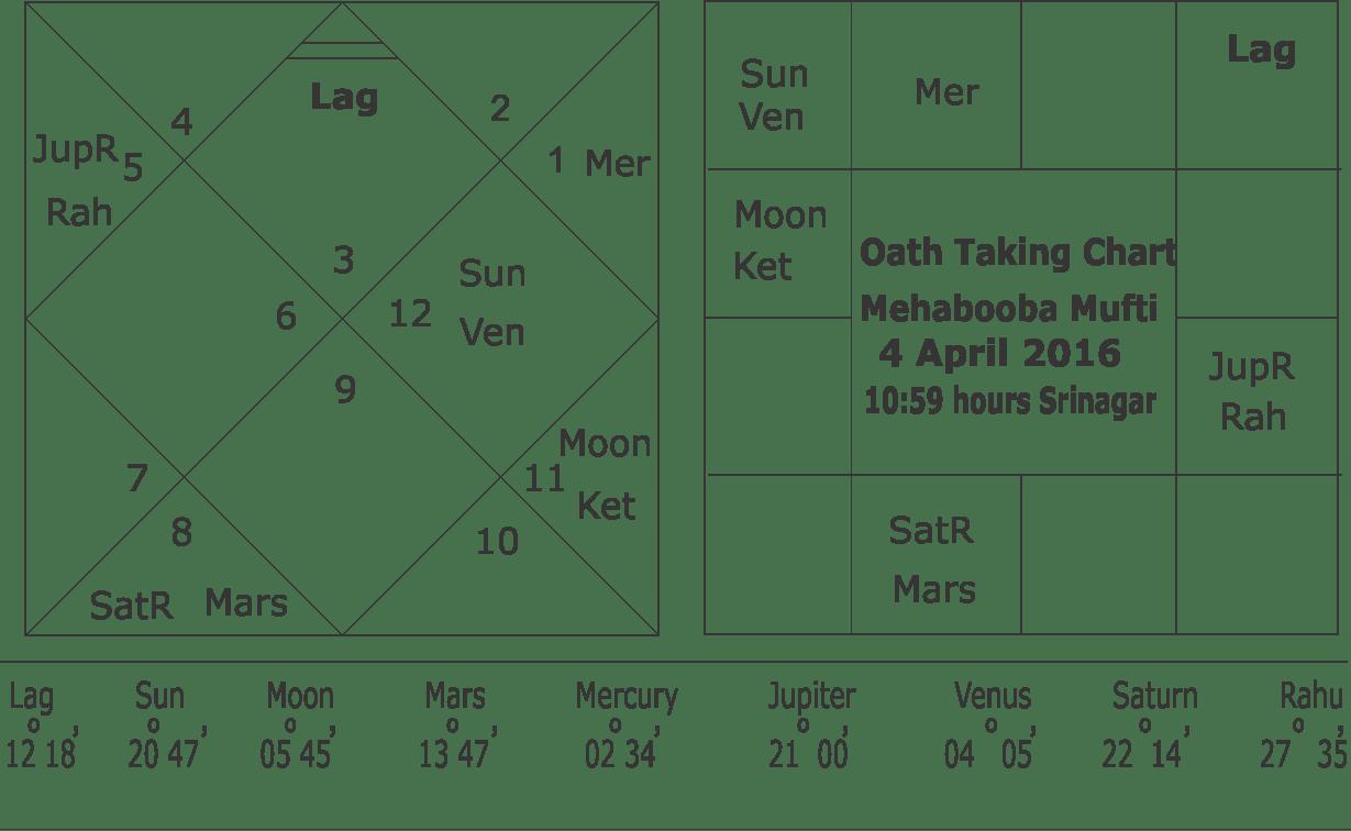 Oath Taking Chart Mehabooba Mufti