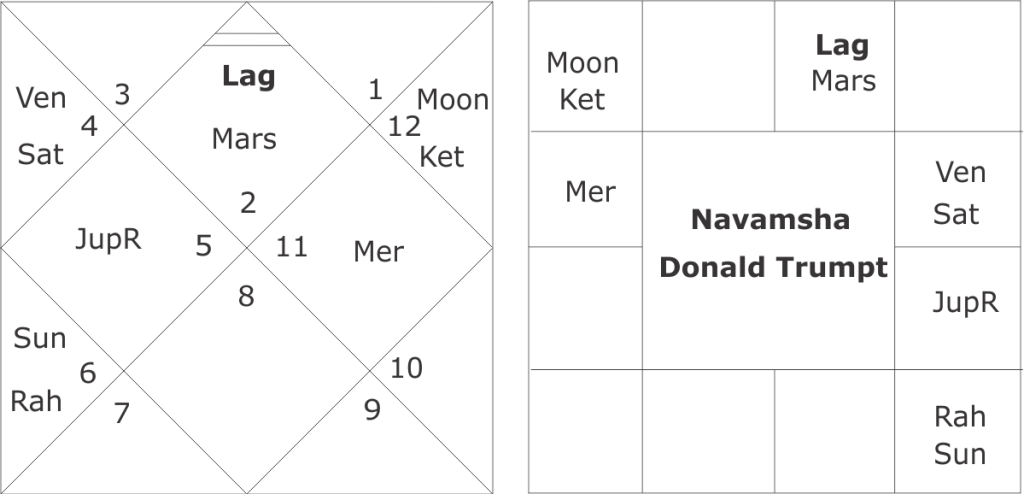 Horoscope of Donald Trump and astrological predictions about