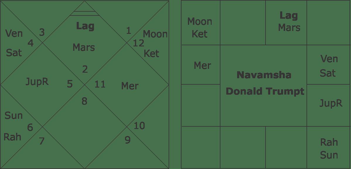 Donald Trumpt Navamsha Chart