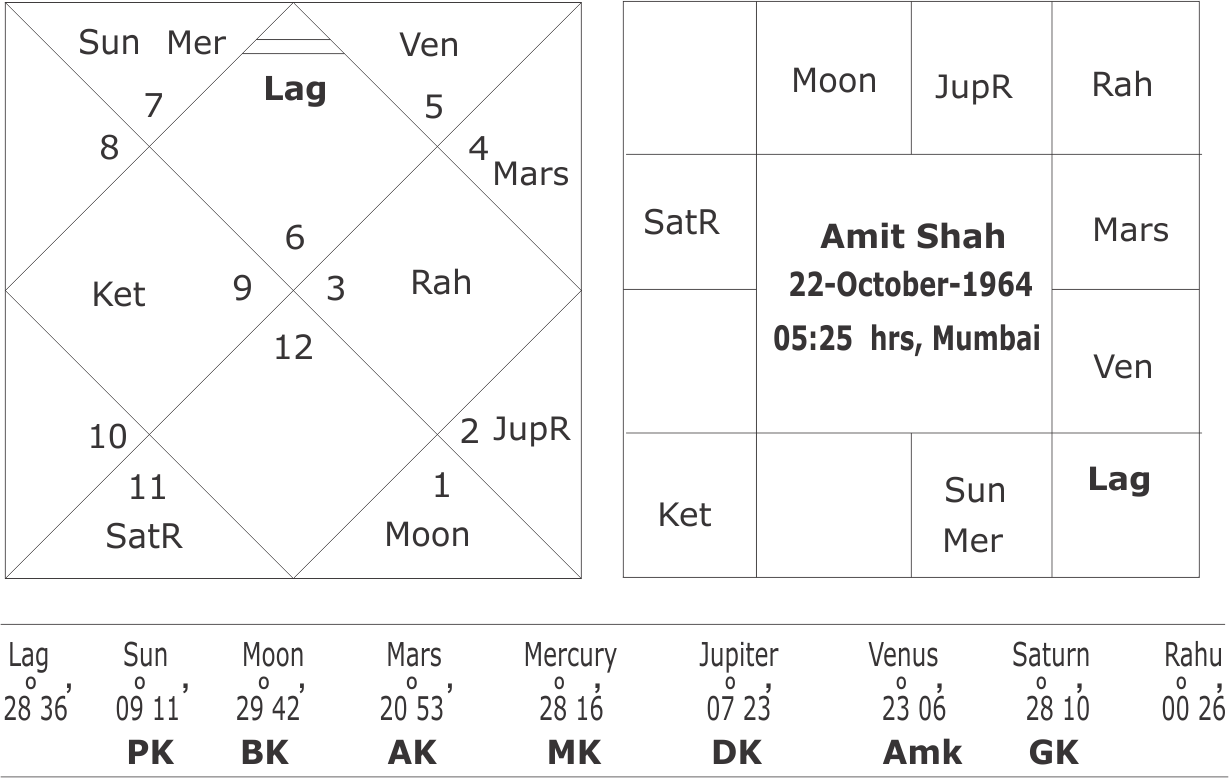 Narendra modi birth chart images chart design ideas the effects of 36th year as per bhrigu astrology and predictions on horoscope of amit shah nvjuhfo Gallery