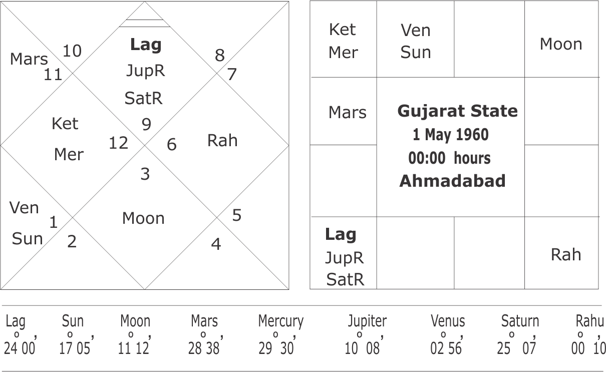 Horoscope of Gujarat State