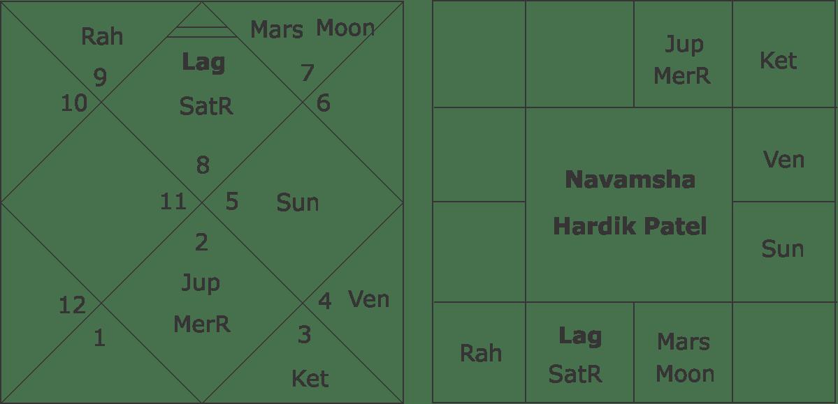 Navamsha Chart Hardik Patel