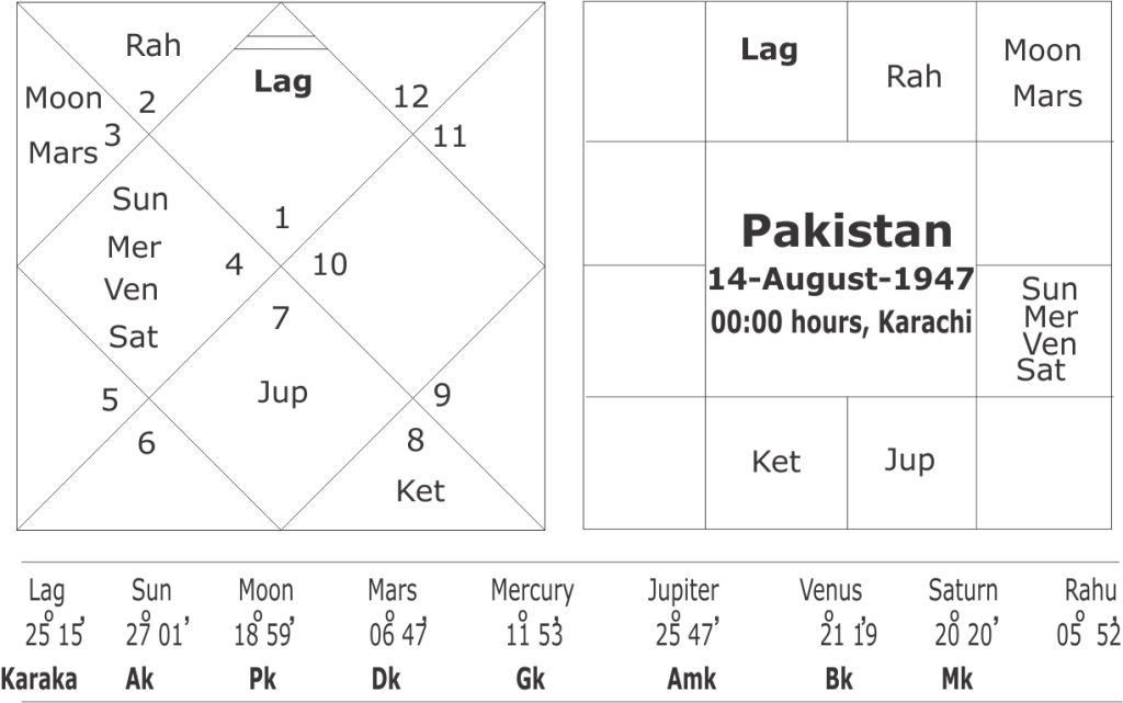 astrological predictions about Pakistan general elections 2018