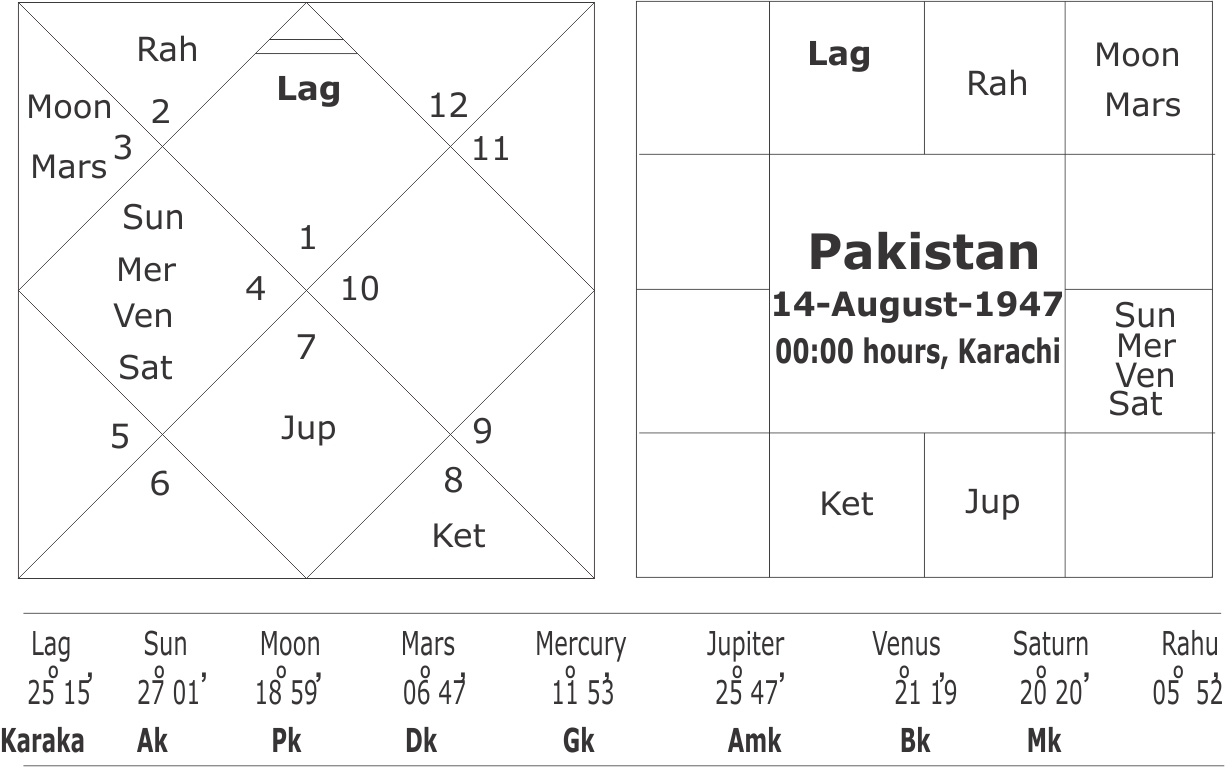 Astrological predictions about India-Pakistan war in year 2020