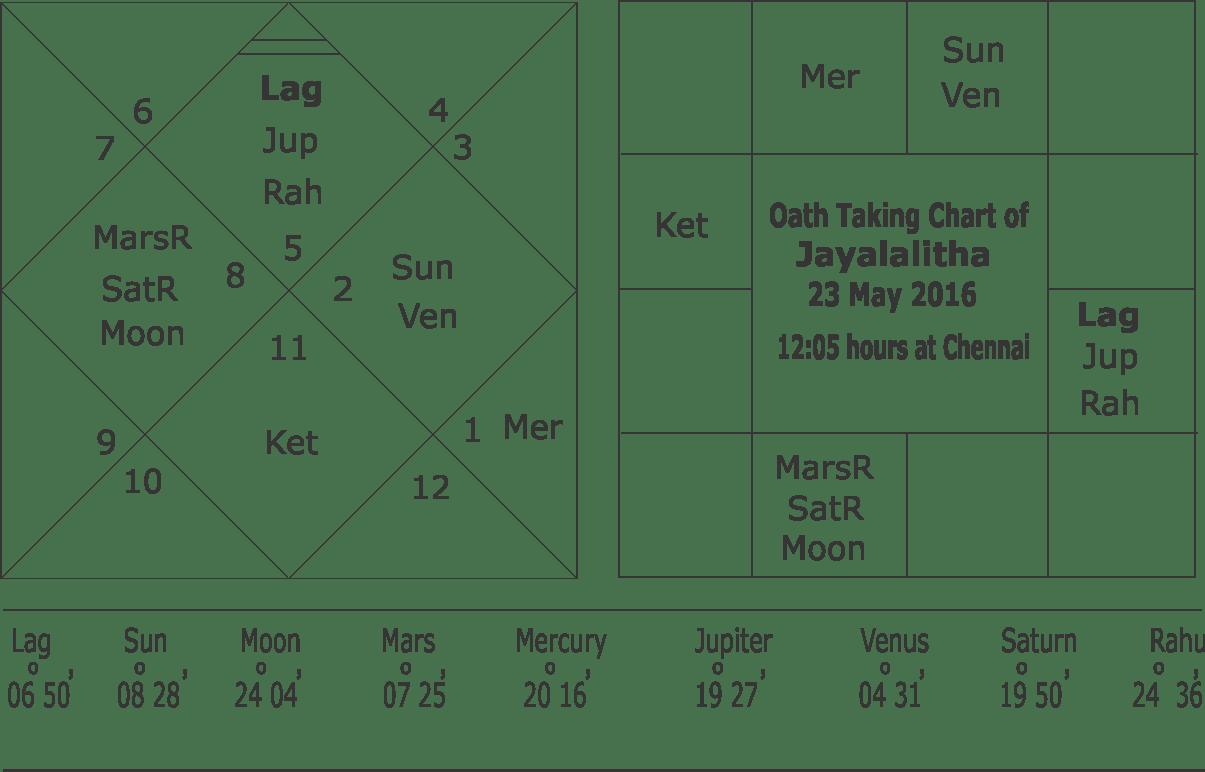 Oath Taking Chart of Jayalalitha 23 May 2016