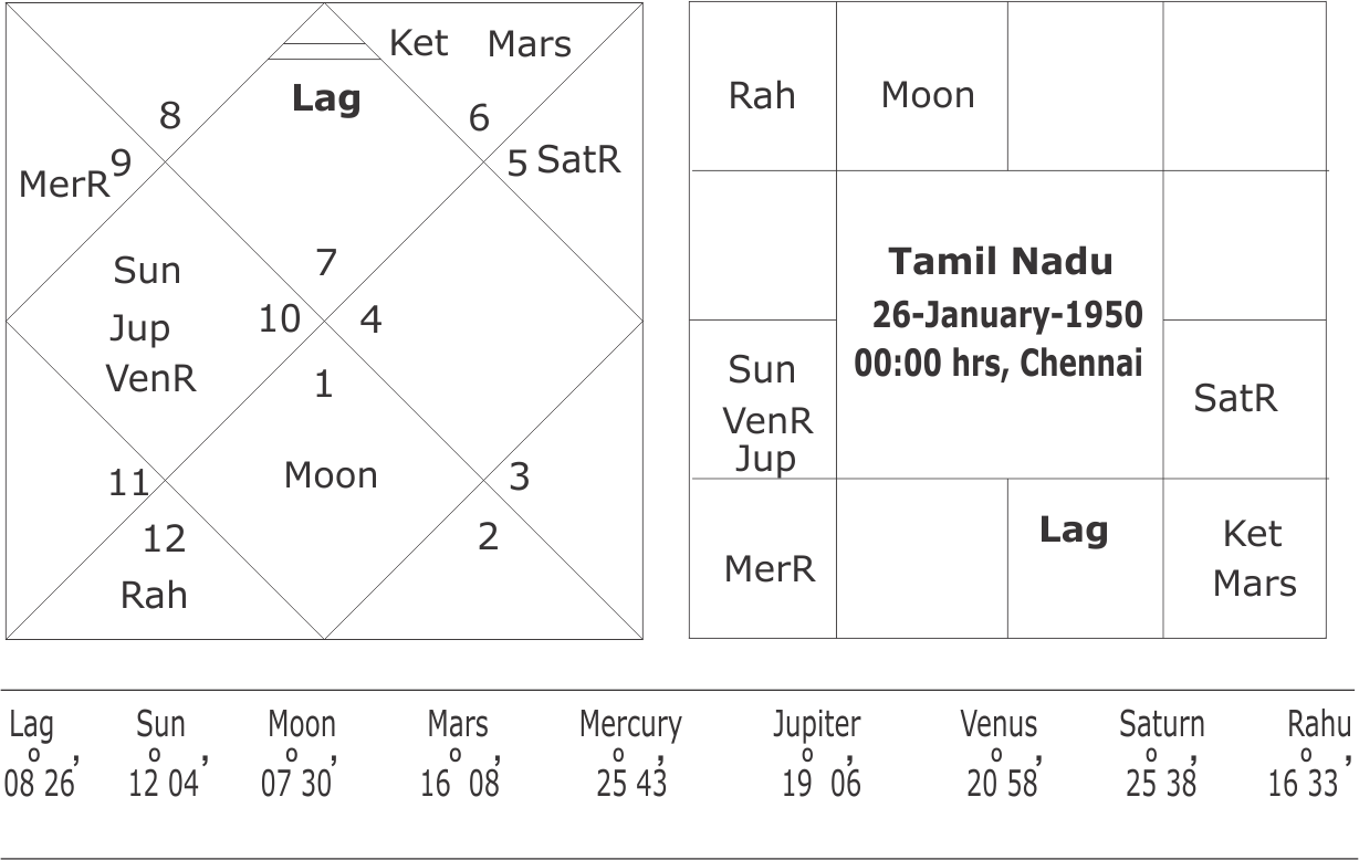 Horoscope of jayalalitha and mkarunanidhi tamil nadu state geenschuldenfo Images
