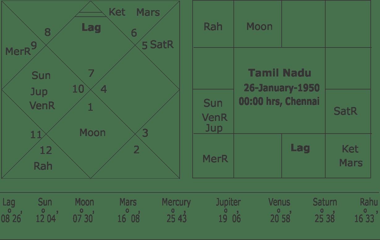 jayalalitha Horoscope.PDF