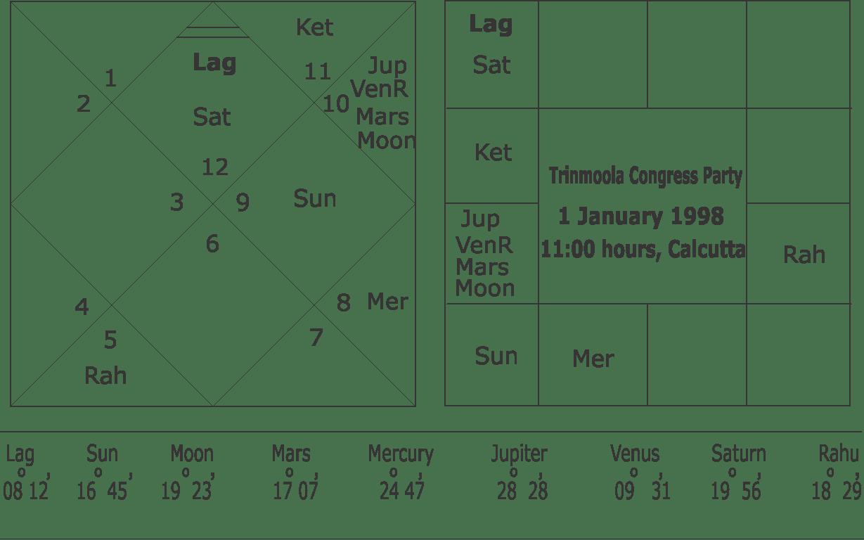 horoscope-of-trinmoola-congress