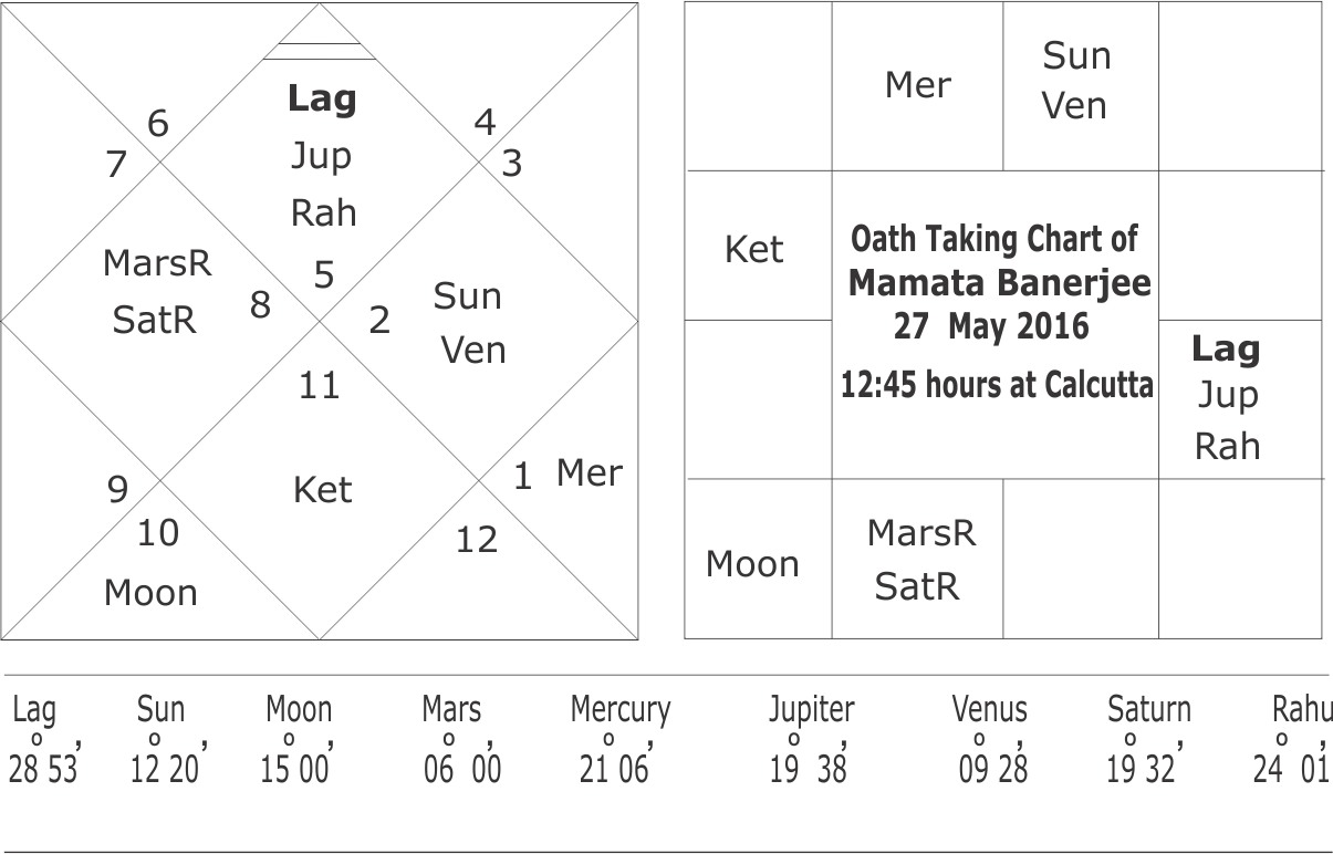 oath-taking-chart-of-mamata-banerjee-27-may-2016