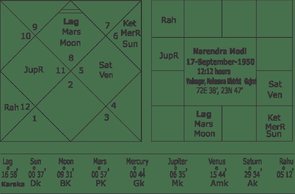 rashi-chart-narendra-modi