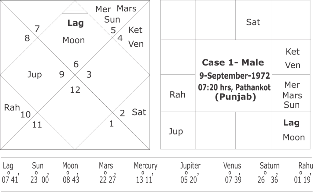 Dreshkana and predicting for brothers-sisters in astrology