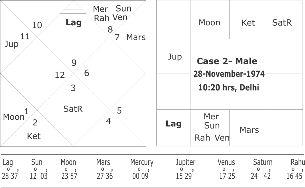 Dreshkana And Predicting For Brothers Sisters In Astrology