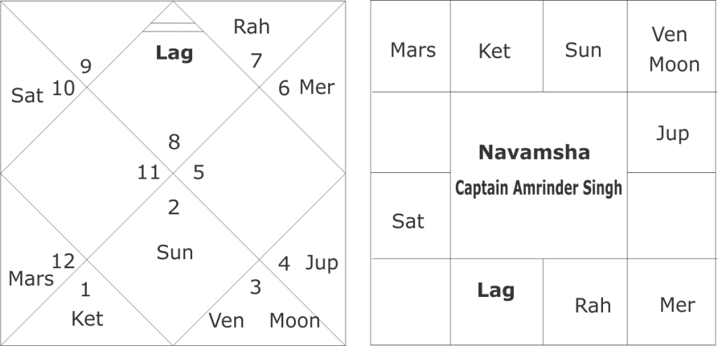Astrological Predictions of Punjab Assembly Elections 2017
