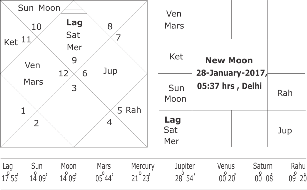 Astrological predictions of union budge 2017