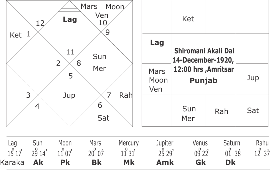 Horoscope of Akali Dal
