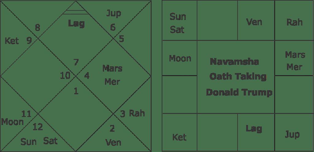 Donald Trump astrology predictions