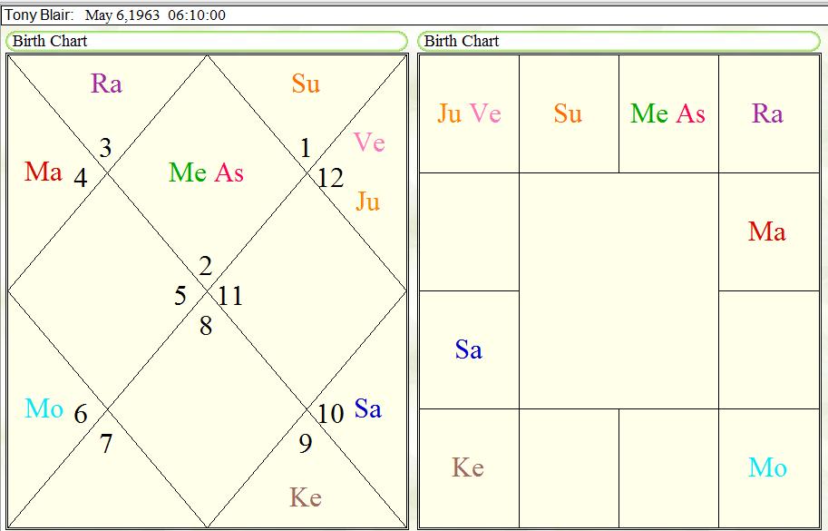 Horoscope of Tony Blair