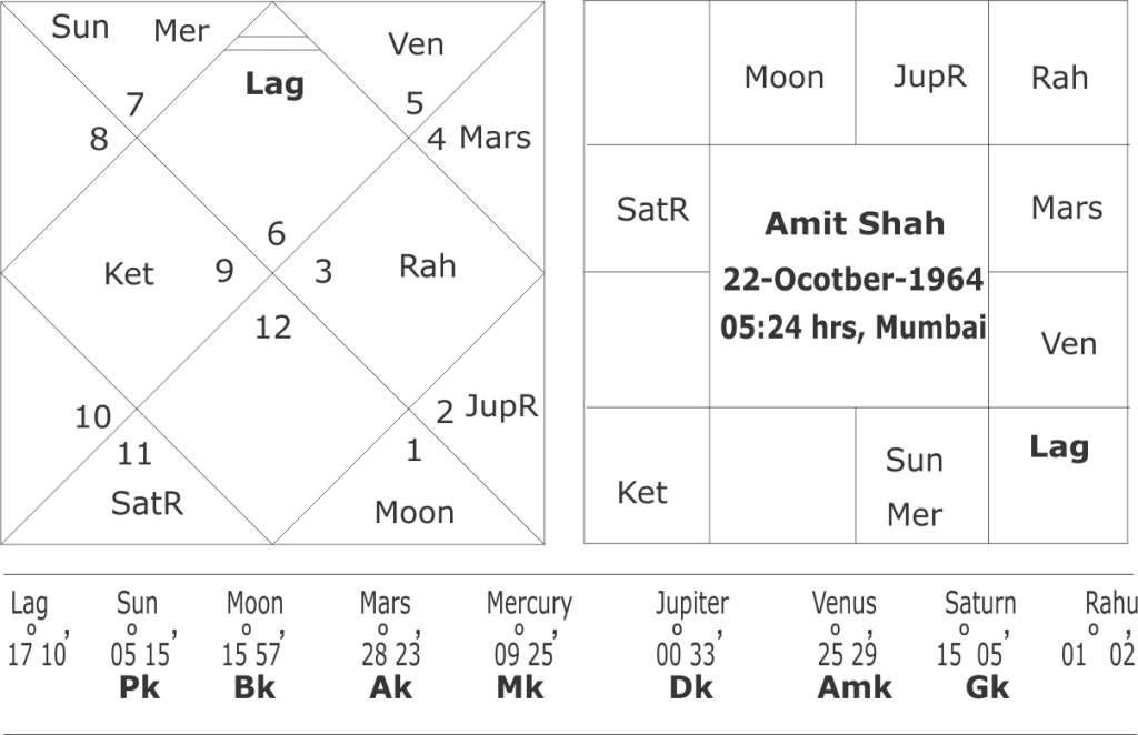 Astrological predictions on Amit Shah's horoscope