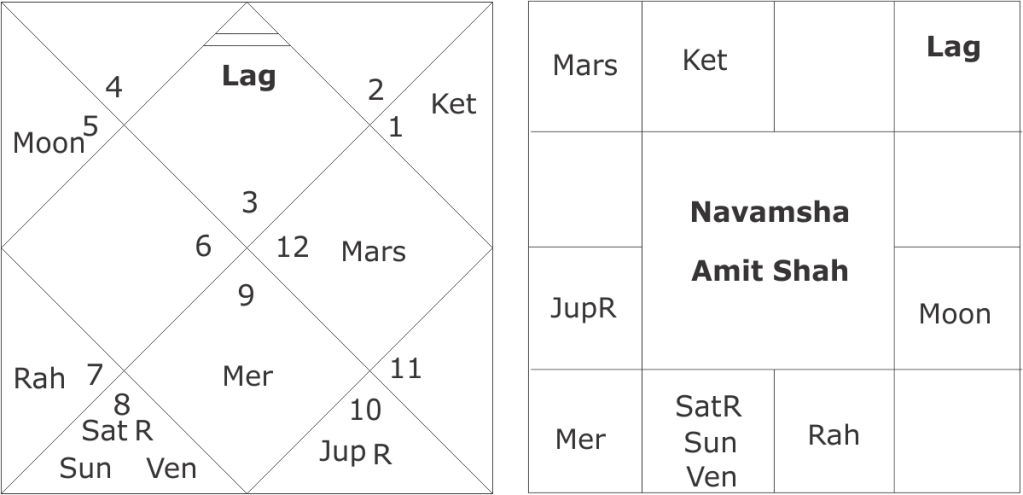 Astrological predictions about Amit Shah