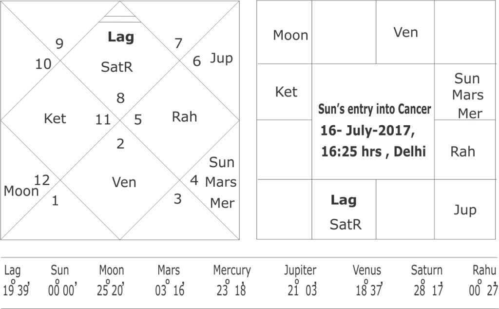 astrological forecast of south-west monsoon 2017