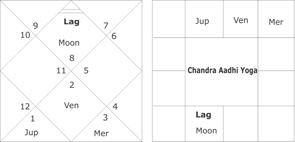 Chandra Adhi Yoga