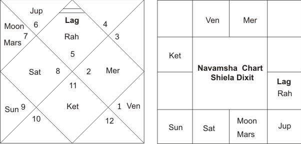 Navamsha Shiela Dikshit