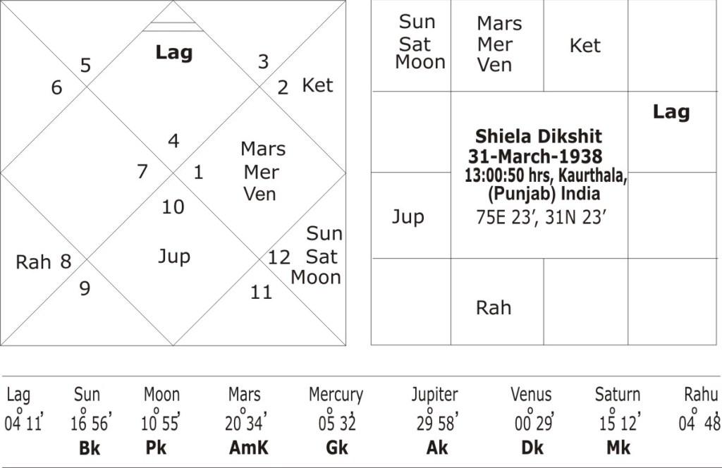 Horoscope of Shiela Dikshit