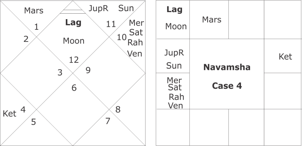 Vedic Astrology Combinations For An Early Marriage