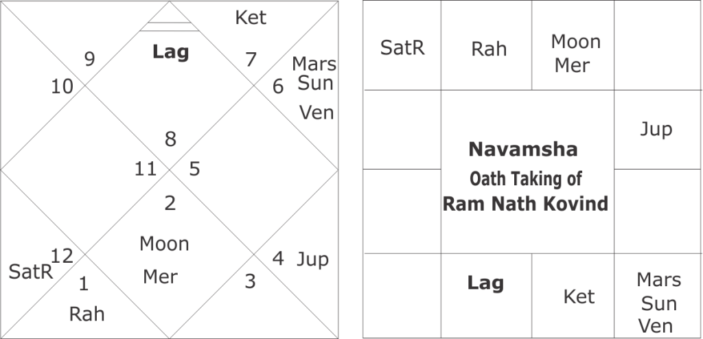 Predictions on Ram Nath Kovind Horoscope